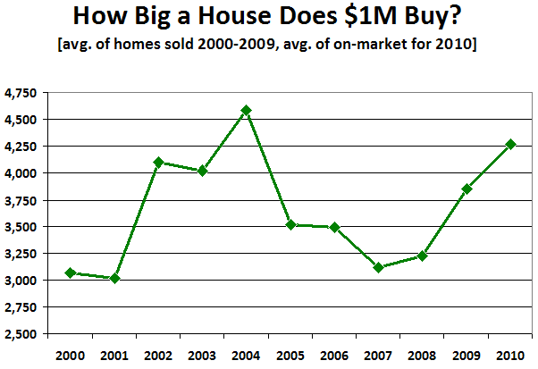 How Big a House Does $1M Buy?
