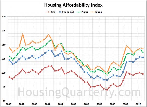Affordability Index: King, Snohomish, Pierce, Kitsap