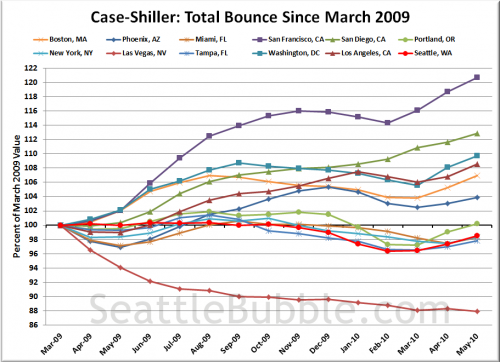 Case-Shiller: Real Estate is Local, Free Cash is National