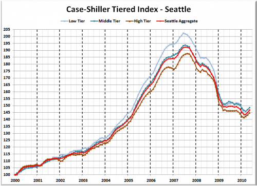 Case-Shiller Tiers: Expiring Tax Credit Bumps All 3 Tiers