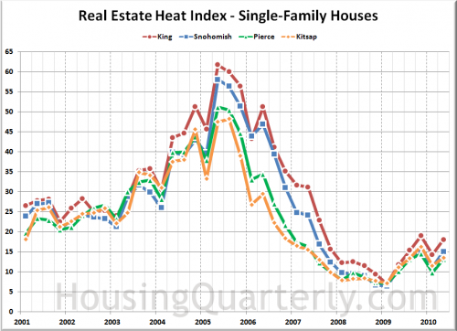 Housing Market Heated Up in Q2, Affordability Fell