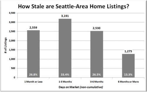 "At Least Two Thirds of King County Listings are ""Stale"""