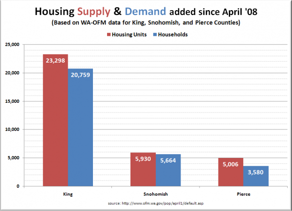 Puget Sound County Housing Supply & Demand