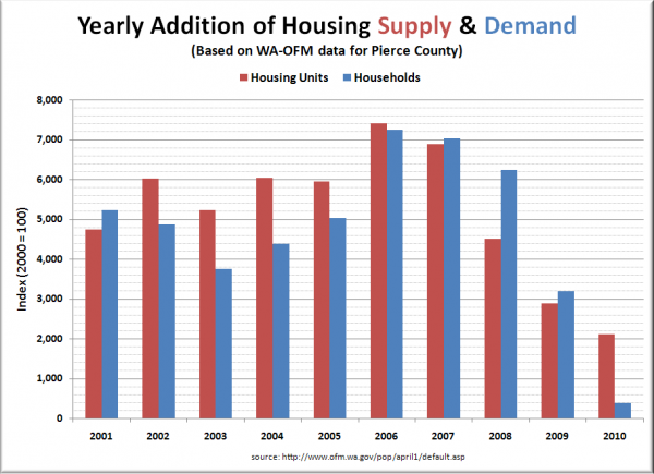 Pierce County Housing Supply & Demand