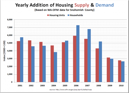 Housing Oversupply Increased Yet Again 2009-2010