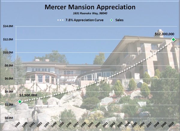 Mercer Mansion Appreciation