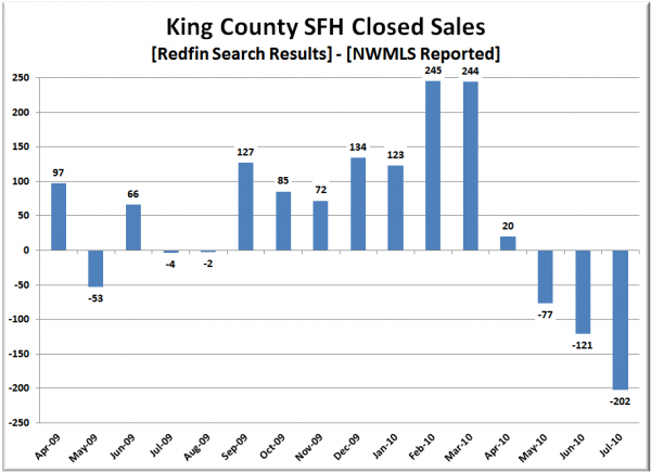 King County SFH Closed Sales: Redfin - NWMLS