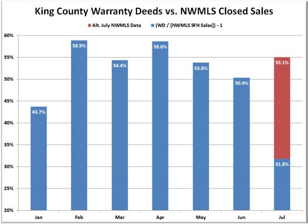 King County SFH Closed Sales: Warranty Deeds vs. NWMLS