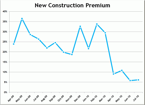 New Construction Price Premium Nearly Vanishes