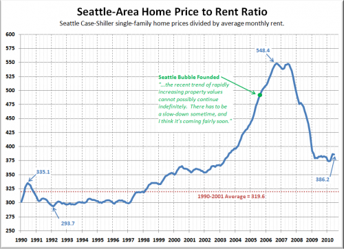 Big Picture Week: Price to Rent Ratio
