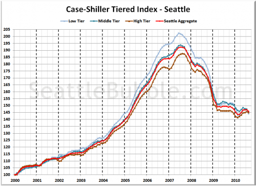 Case-Shiller Tiers: Low Tier Hammered in August