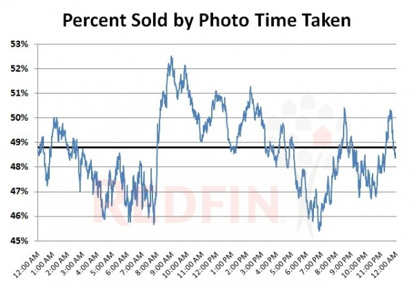% Sold by Time of Day