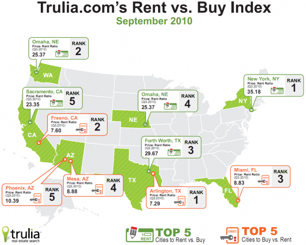 Trulia: Rent vs. Buy