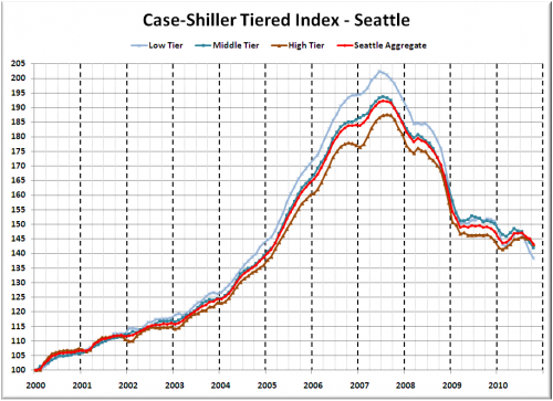 Case-Shiller Tiers: All Tiers Take a Hit in October
