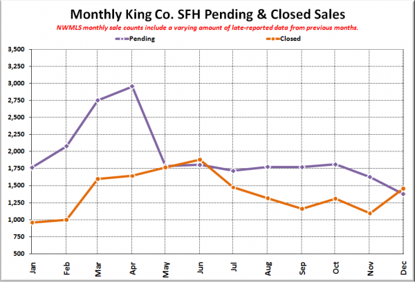 King County SFH Pending &#038; Closed Sales