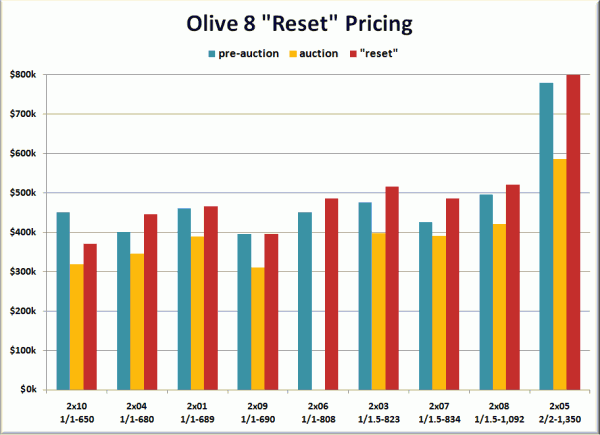 "Olive 8 ""Reset"" Pricing"