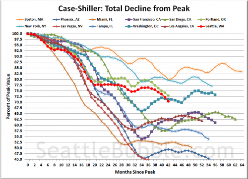 Case-Shiller: Seattle Home Prices Nearly 30% Off Peak