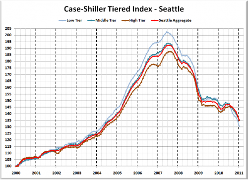 Case-Shiller Tiers: Low Tier Still Getting Walloped