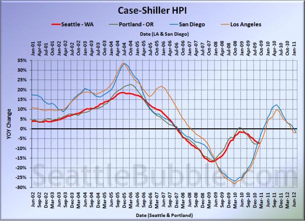 Case-Shiller HPI: West Coast