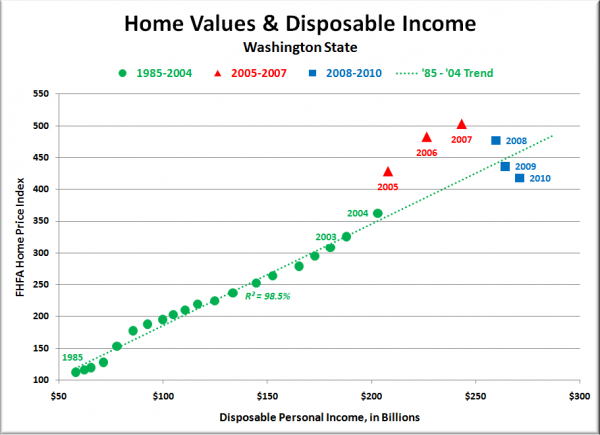 Washington State Home Values & Disposable Income