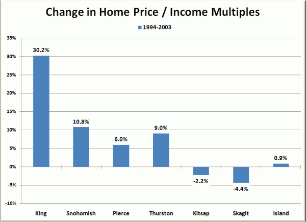 Home Price to Household Income Multiples