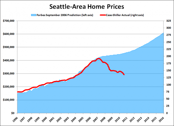 Forbes 09/2006 Seattle Home Price Prediction vs. Reality