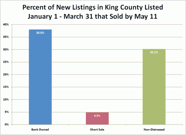 Percent of New Listings in King County Listed January 1 - March 31 that Sold by May 11