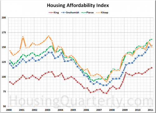 Hungry for More Data? Try Sound Housing Quarterly