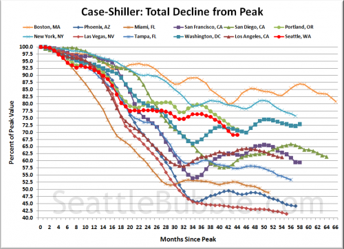 Case-Shiller: Seattle Gets a Teeny Tiny Spring Bounce