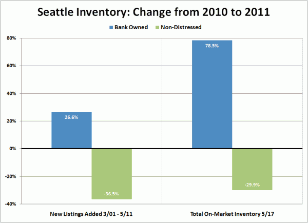 Seattle Inventory: Change from 2010 to 2011
