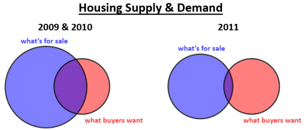 Venn diagram: Real Estate Market 2011