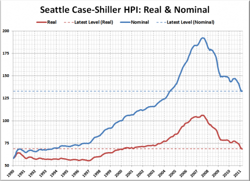 Real Seattle Home Prices Rewound to March 2000