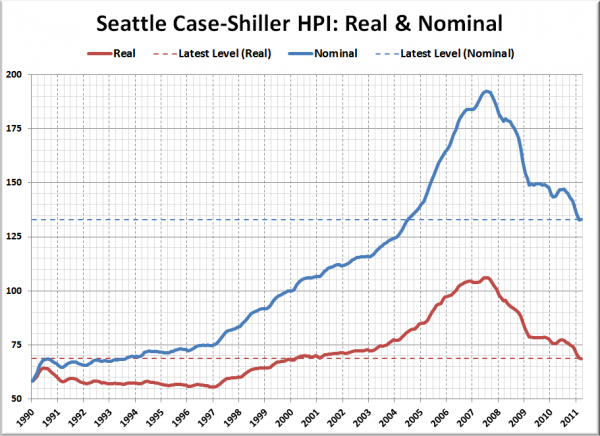 Seattle Case-Shiller HPI: Real & Nominal