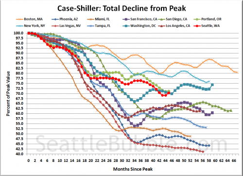 Case-Shiller: Seattle&#039;s Spring Bounce Picks Up Steam
