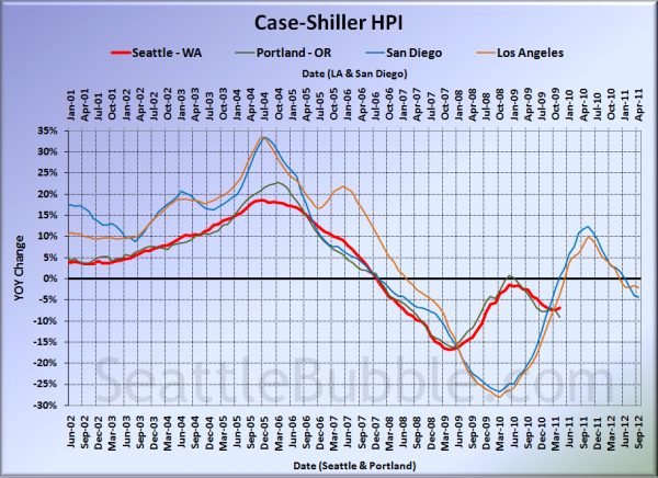Case-Shiller HPI: West Coast