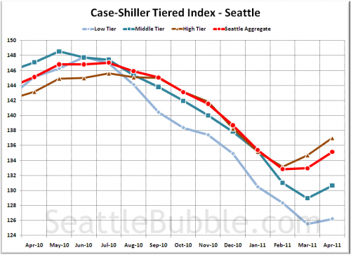 Case-Shiller Tiers: Spring Leaves the Low Tier Behind