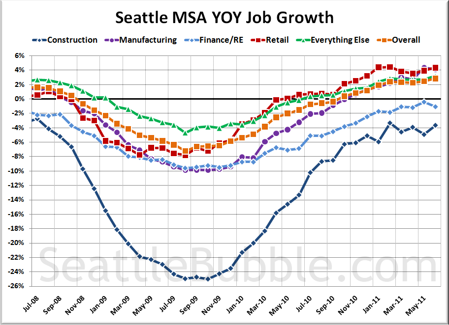 Seattle MSA YOY Job Growth