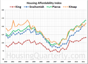 Seattle-Area Affordability
