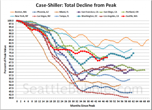 Case-Shiller: Seattle Slipping Behind in Summer