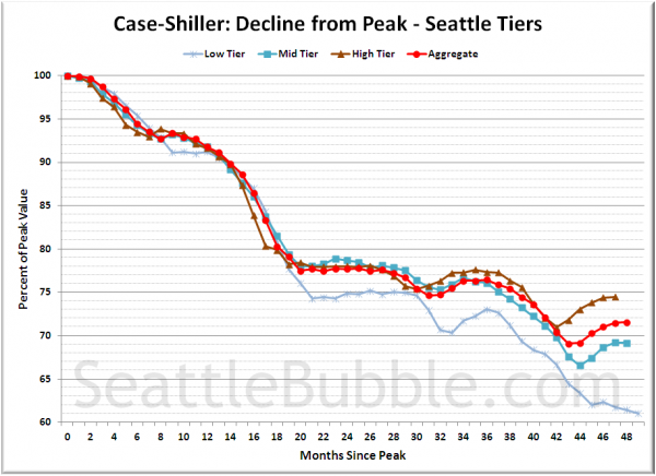 Case-Shiller: Decline from Peak - Seattle Tiers