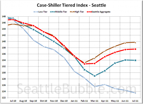 Case-Shiller Tiers: Bottom Still Falling Out of Low Tier