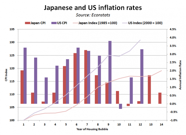Comparison: Japanese & US Housing Bubbles