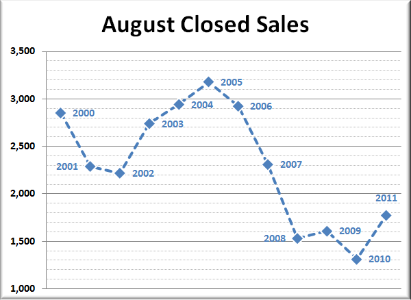 King County Closed Sales: August