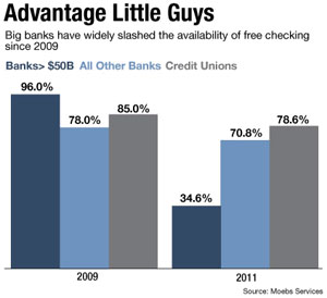 American Banker: Free Checking Thrives at Smaller Banks, Durbin Notwithstanding