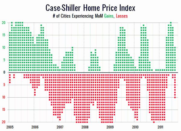 Case-Shiller Home Price Index: # of Cities Experiencing MoM Gains, Losses