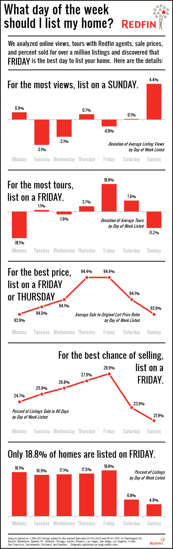 Redfin Blog: What day of the week should I list my home?