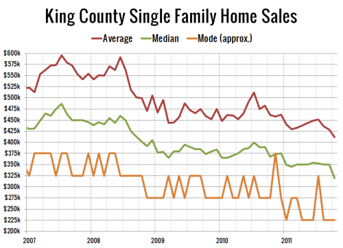 King Co. Average Price 30% Off Peak, Mode Down 40%
