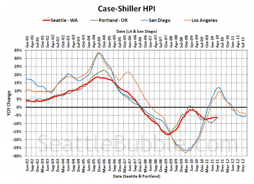 Case-Shiller: Seattle Home Prices Fall into Fall