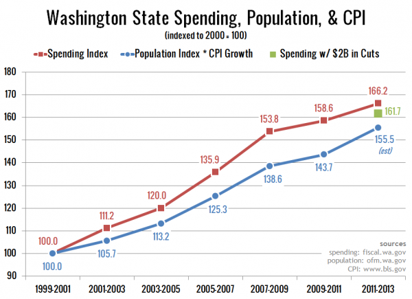 Washington State Spending by Biennium
