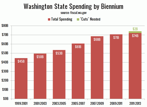 Washington State Budget Woes: Where's the Beef?